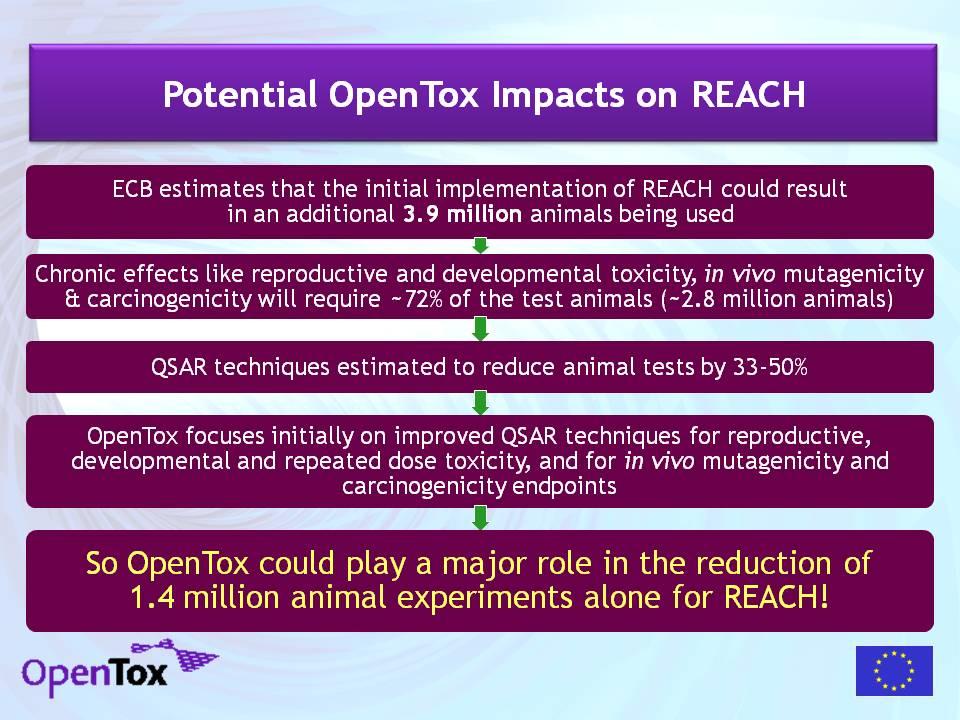 OpenTox REACH Impact