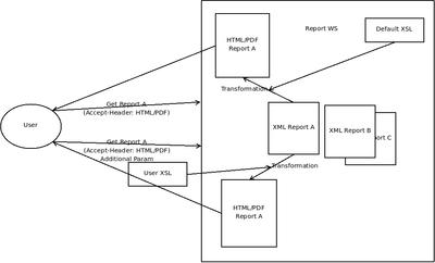 report format workflow