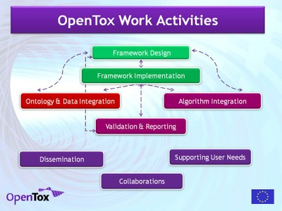 OpenTox Work Activities