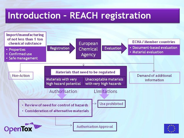 Reach Registration